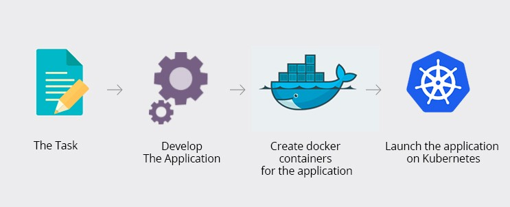 HelloWorld SAPUI5 meets Kubernetes – Containers | SAP Blogs