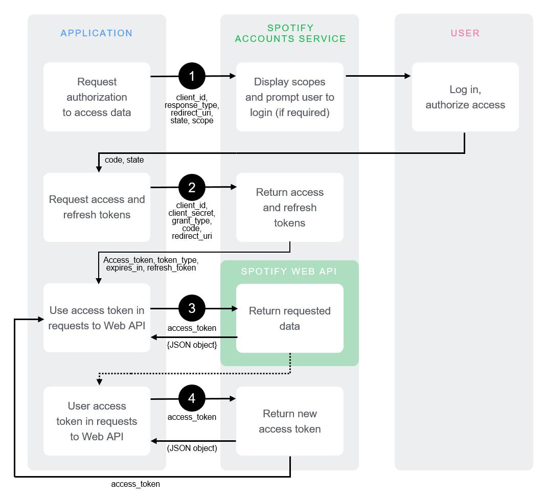 Build a new connector in SAP Cloud Platform Open Connectors