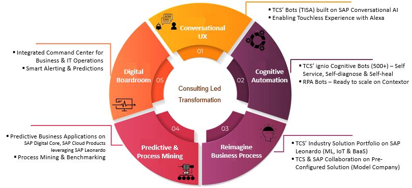 TCS' Intelligent Enterprise powered by MFDM™ | SAP Blogs