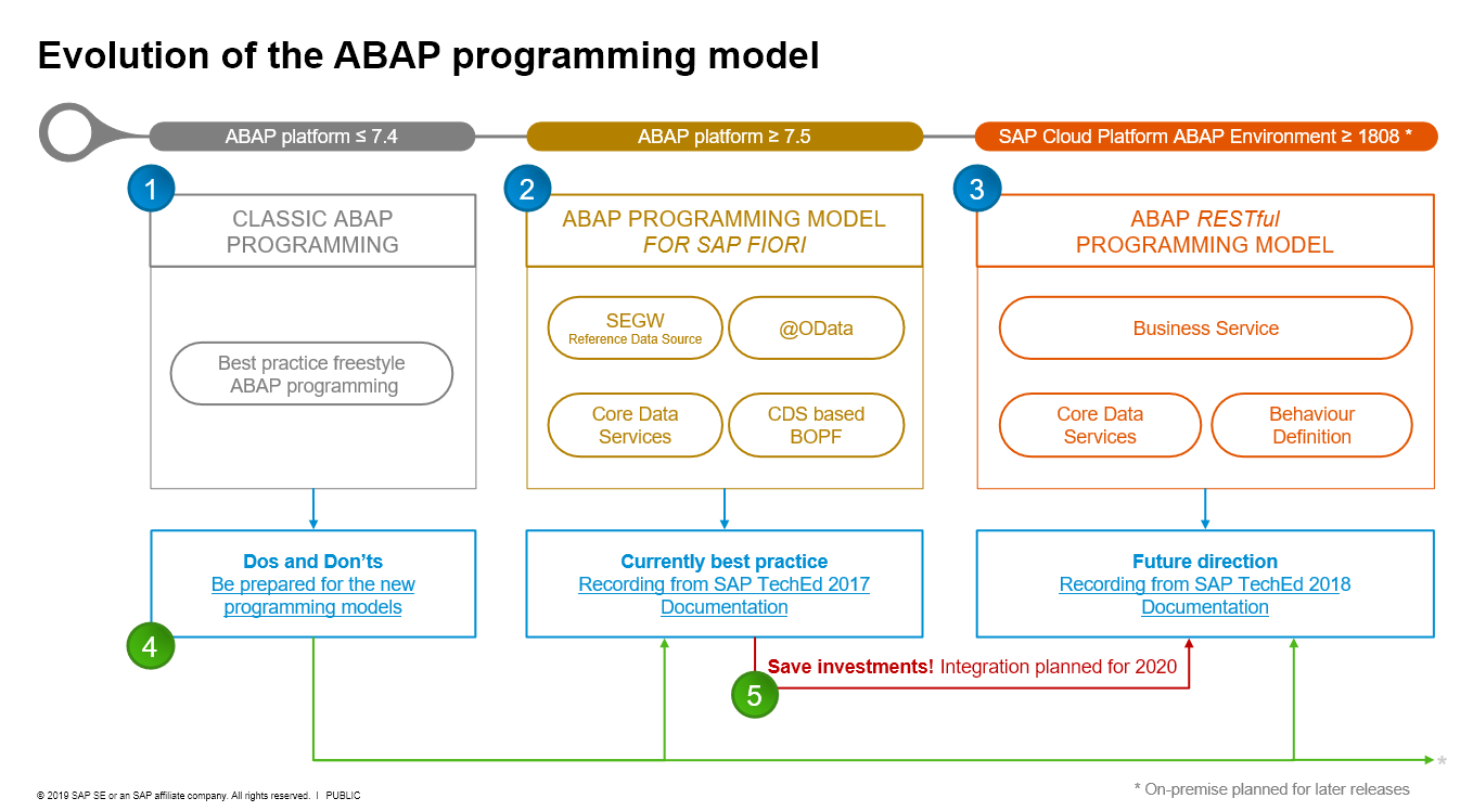 Evolution of the ABAP Programming Model | SAP Blogs