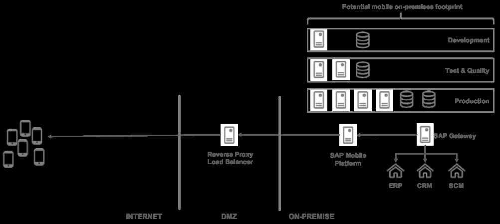 Migration to SAP Cloud Platform Mobile Services | SAP Blogs