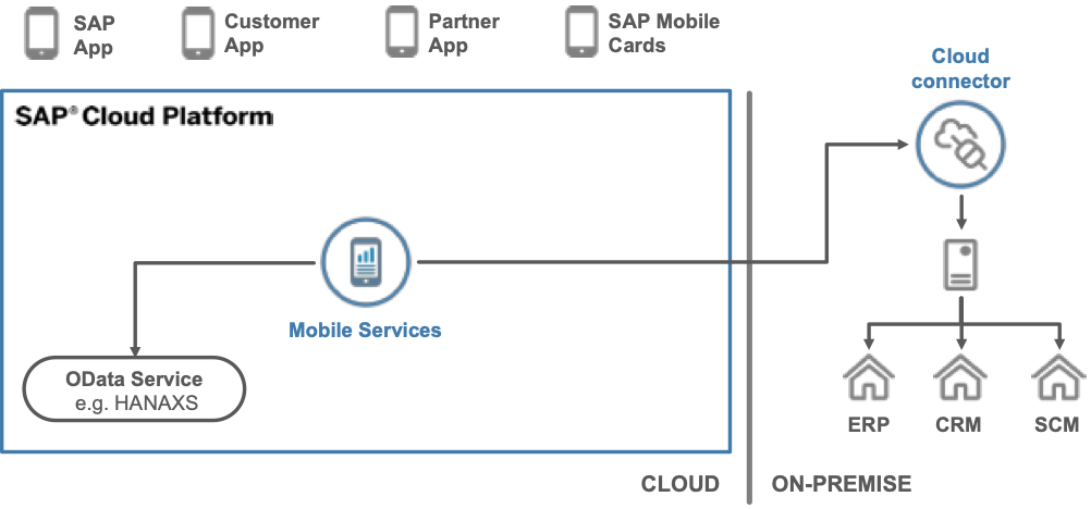 Migration to SAP Cloud Platform Mobile Services | SAP Blogs