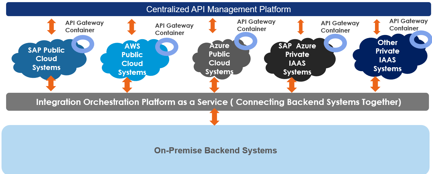 It is not Cloud first or API first but Strategy first! API