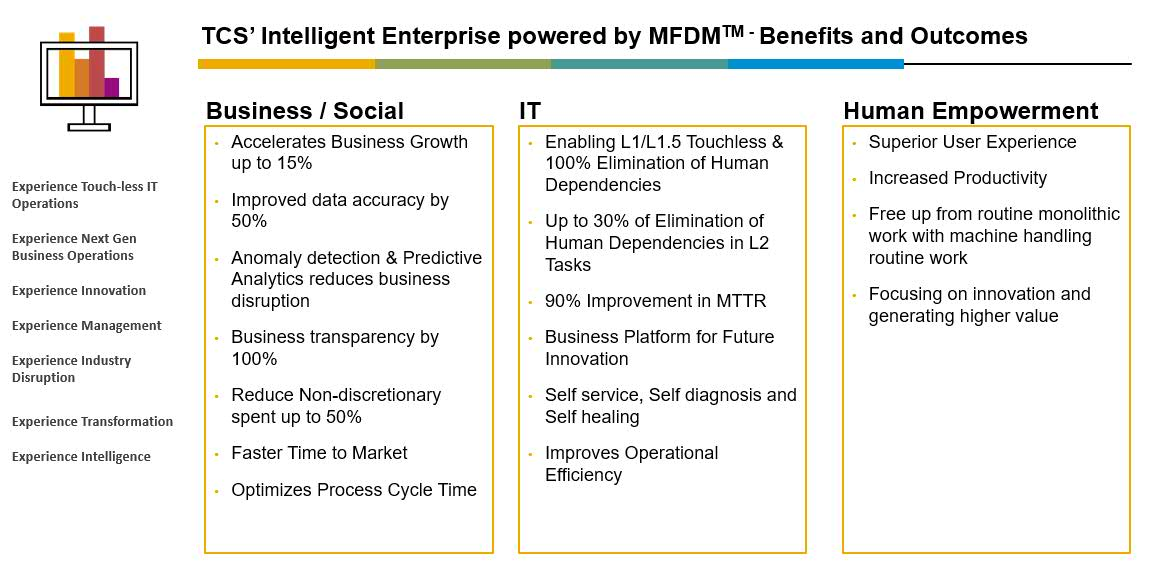 TCS' Intelligent Enterprise powered by MFDM™ | SAP Blogs