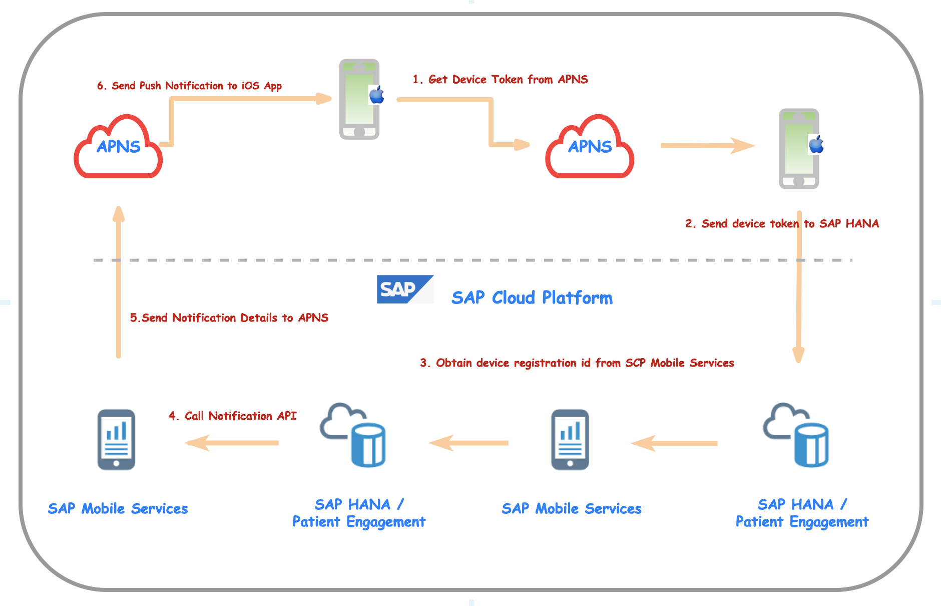Apple Push Notifications using SCP Mobile Services and HANA | SAP Blogs