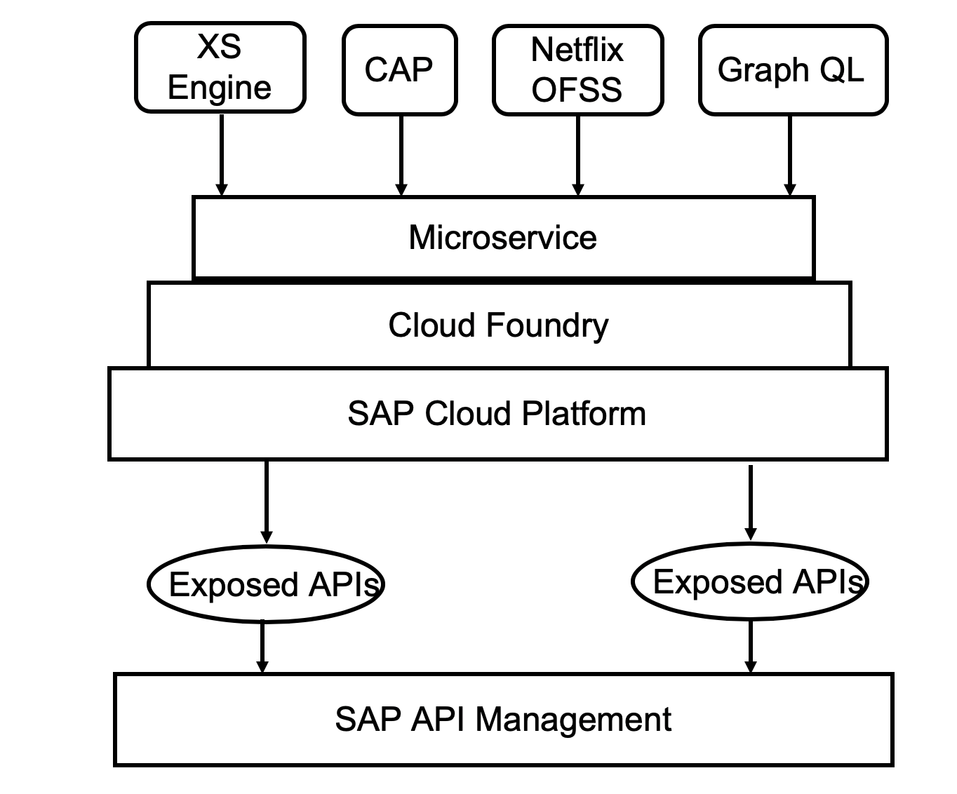 SAP Cloud Platform – Different Ways To Create APIs as