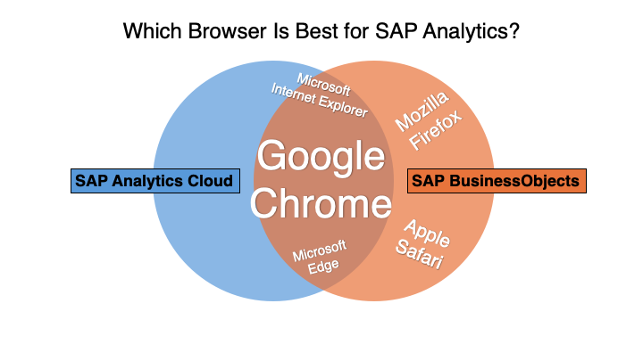 Which Browser Is Best for SAP Analytics? | SAP Blogs