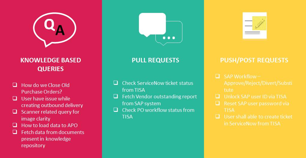 TISA – TCS Intelligent SAP Assistant | SAP Blogs