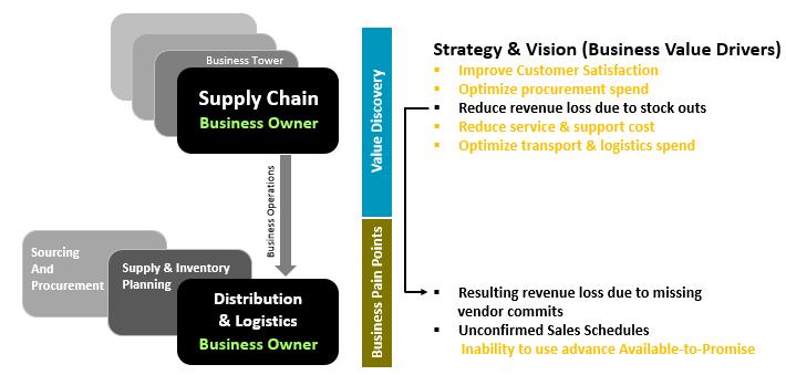 Building Business Case For Sap S 4hana Sap Blogs