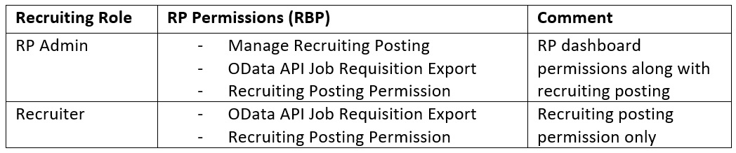 Recruiting Posting A Platform To Market Your Jobs With Sap Sap