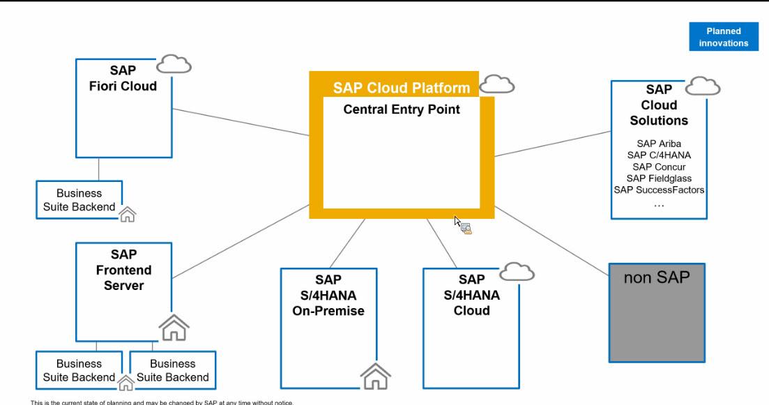 SAP Fiori Road Map Webcast Highlights | SAP Blogs