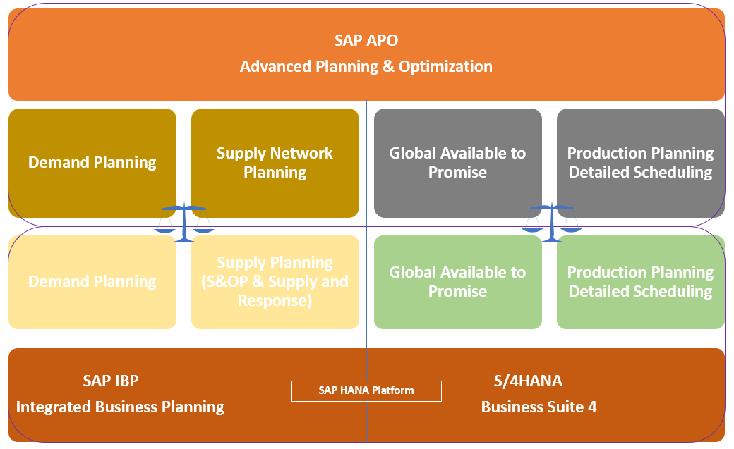 S 4hana With Embedded Pp Ds Functionality Sap Blogs