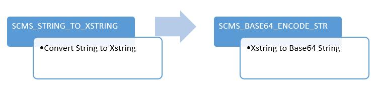 Base64 Function Modules in SAP ABAP | SAP Blogs
