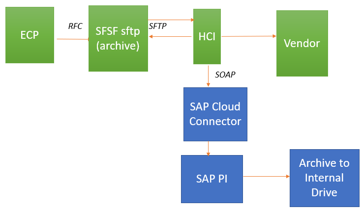 Outbound integration approach from SAP Cloud Payroll