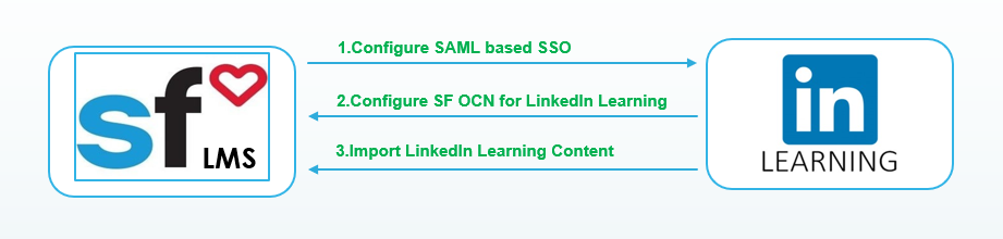 Integrate LinkedIn Learning courses with SuccessFactors