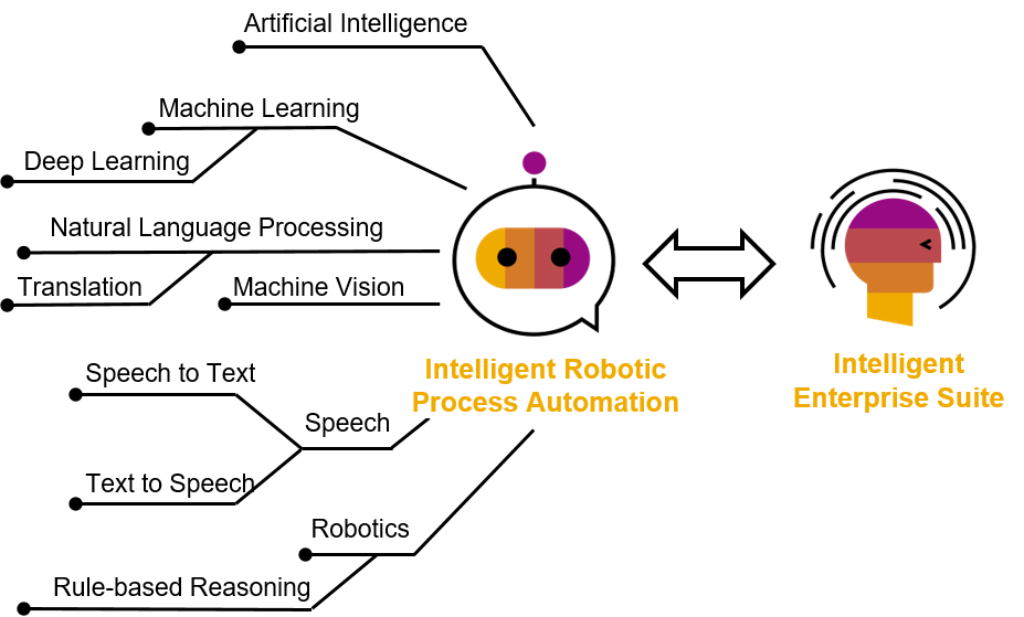 How Does Robotic Process Automation Become Intelligent