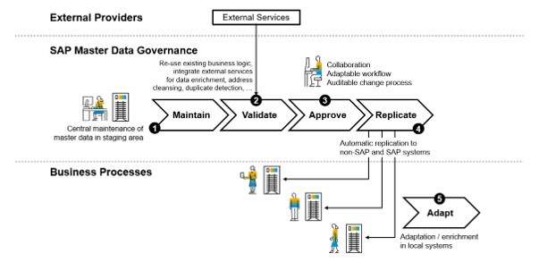 Typical Process Flow With Sap Master Data Governance Retail And Fashion Management Extension By Utopia For Sap S 4hana Sap Blogs