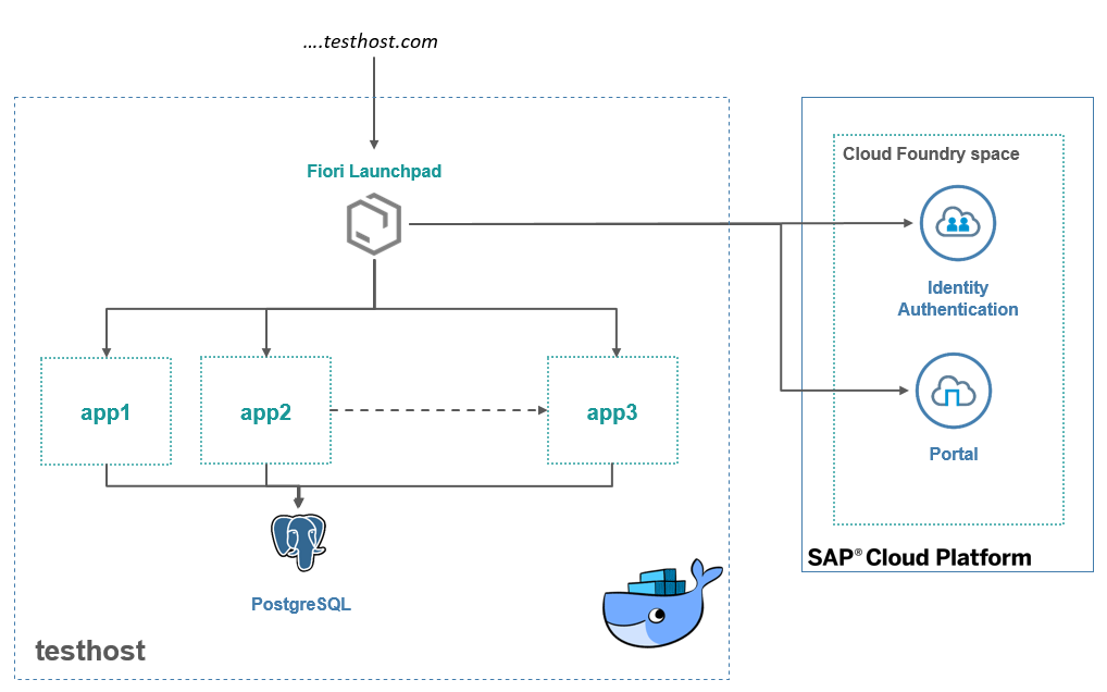 How To Test CloudFoundry Apps  outside of CloudFoundry | SAP