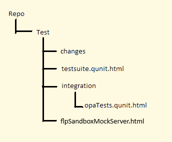 Fiori Elements and Testing with SAP Web IDE: Implementing