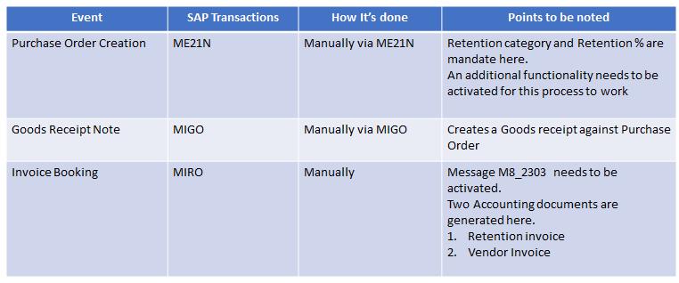 SAP Retention Process | SAP Blogs
