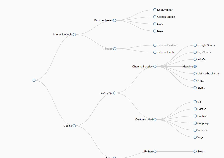 D3 Js Tree Layout Chart