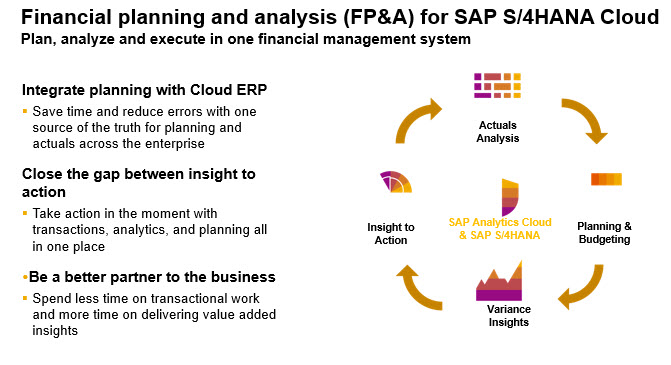 A Beginner's Guide to Use SAP Analytics Cloud for Business Planning