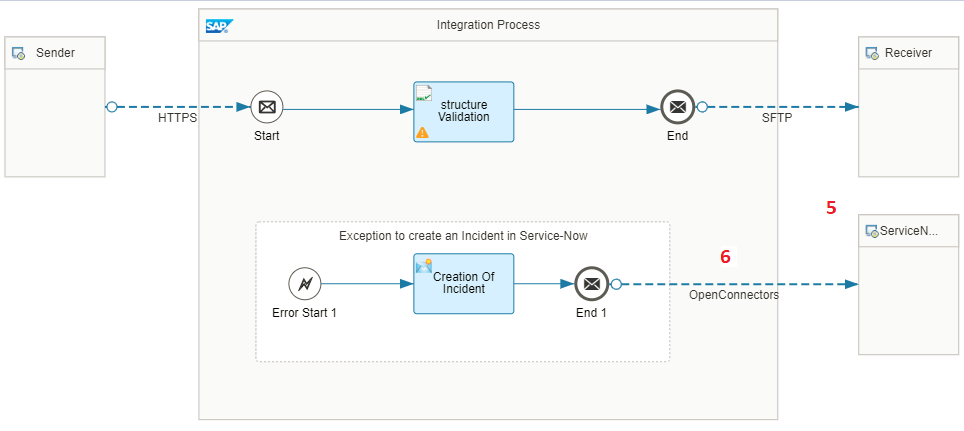OpenConnectors-ServiceNow Integration – Part 2 | SAP Blogs