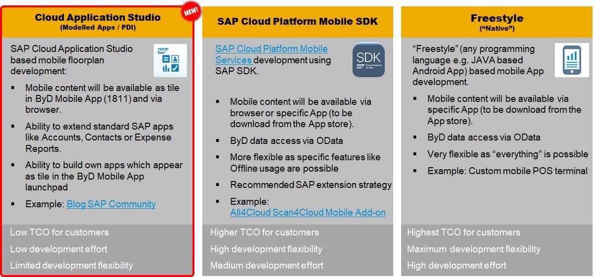 SAP Business ByDesign Cloud ERP mobile app development and