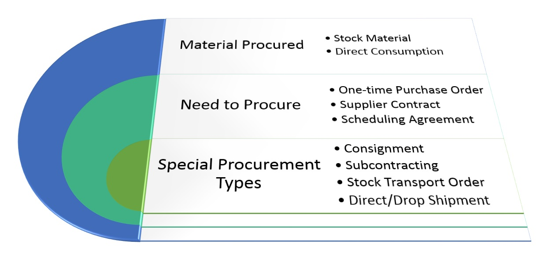 SAP MM – Purchasing Flow in a Nutshell | SAP Blogs