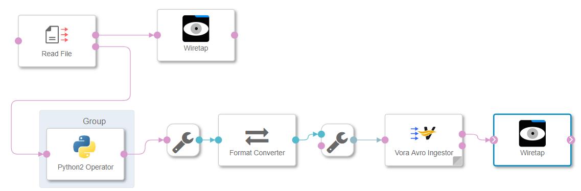 Utilize Vora Avro Ingestor and Format Converter in SAP Data Hub 2 5