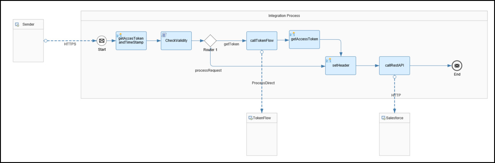SAP CPI – Salesforce Rest API Integration using OAUTH JWT