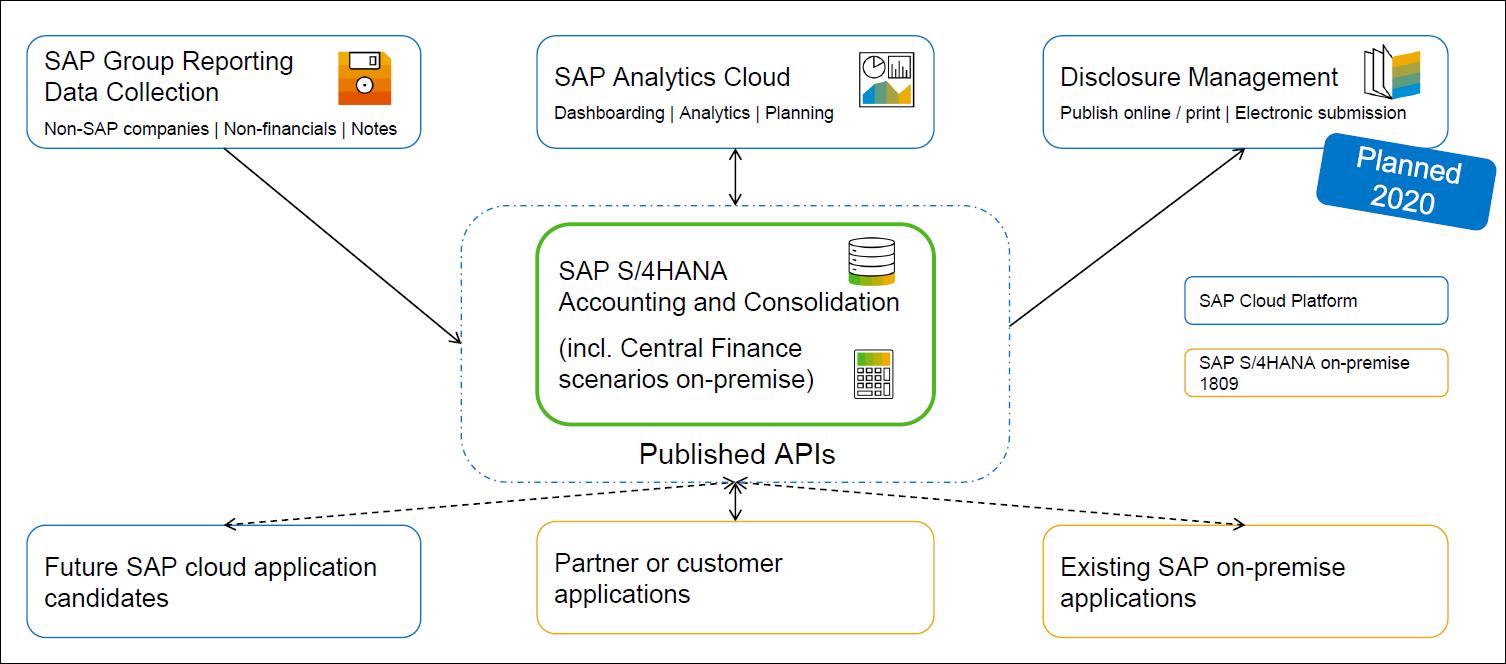 Demystifying S4HANA Group Reporting | SAP Blogs