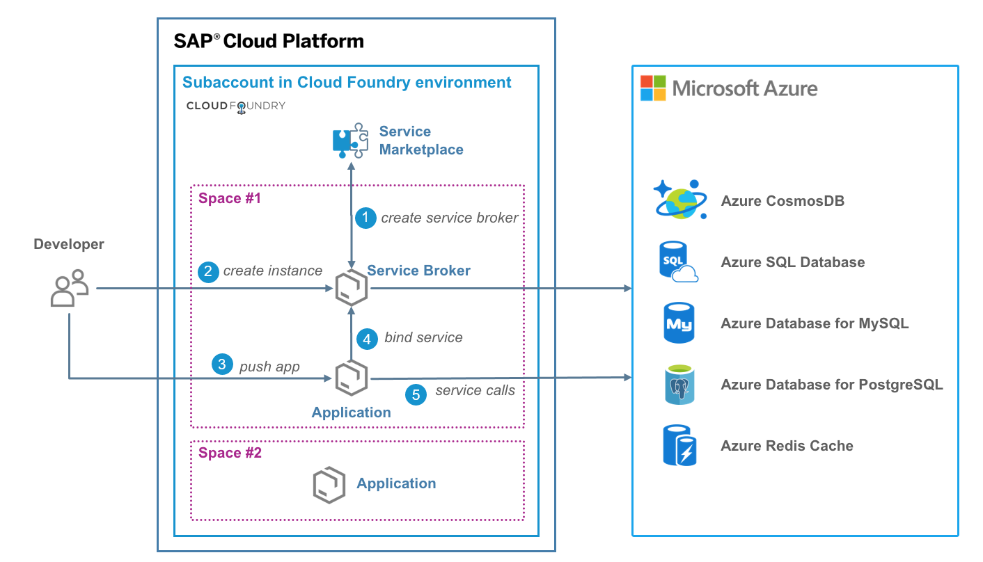 Consuming native Microsoft Azure services on SAP Cloud Platform