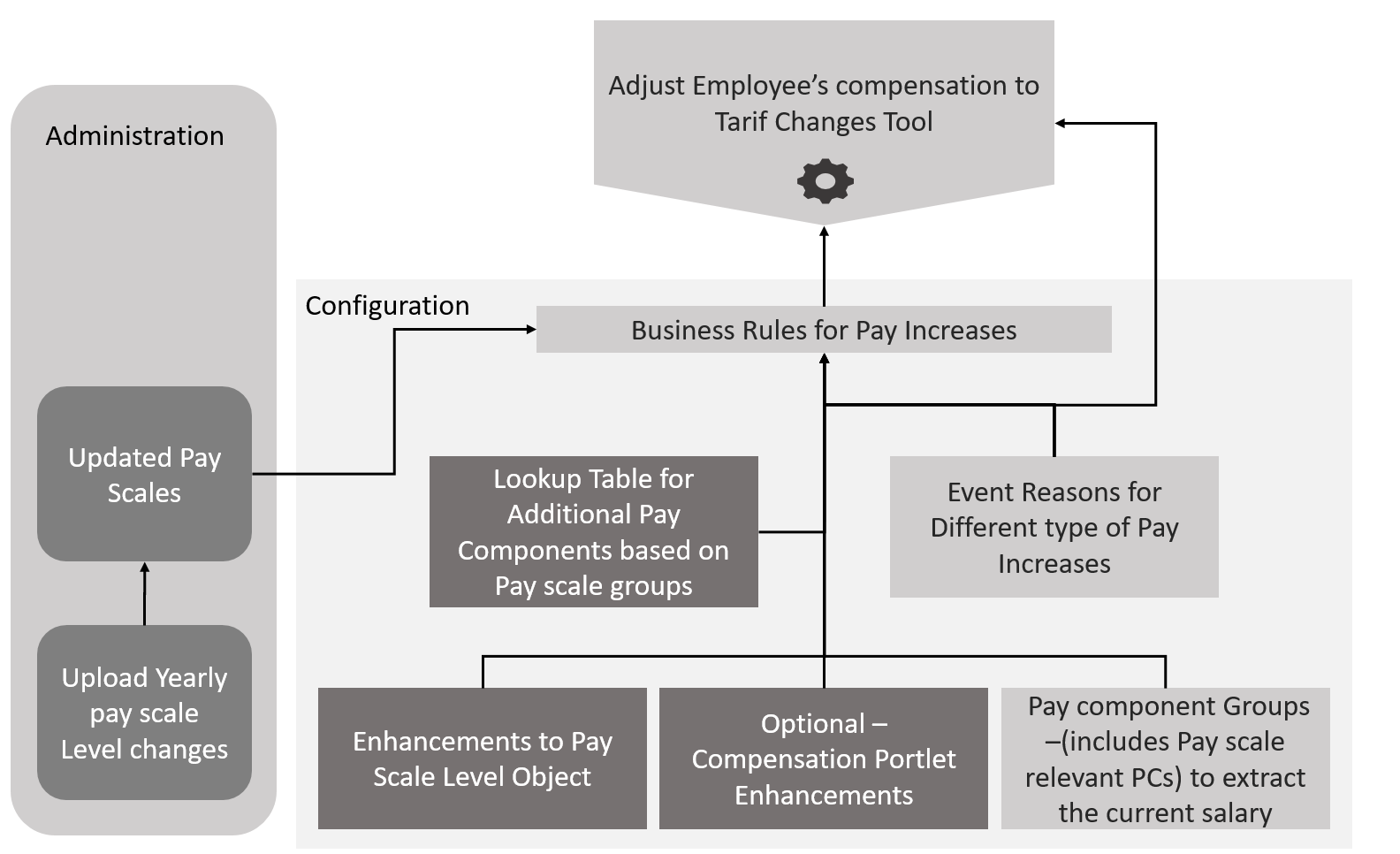 IDP – Employee Central: Managing Pay Scale Based Salary Increase