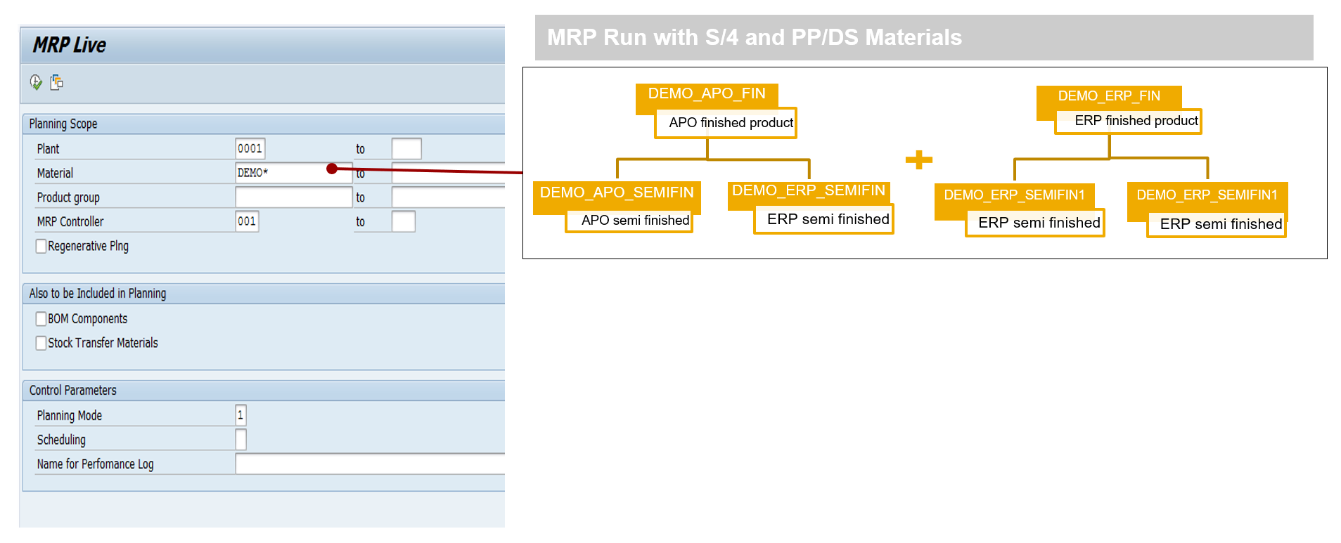 sap product diagram overview of the key functionality production planning and detailed  production planning