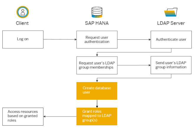 LDAP Based Authentication for SAP HANA 2 0 | SAP Blogs