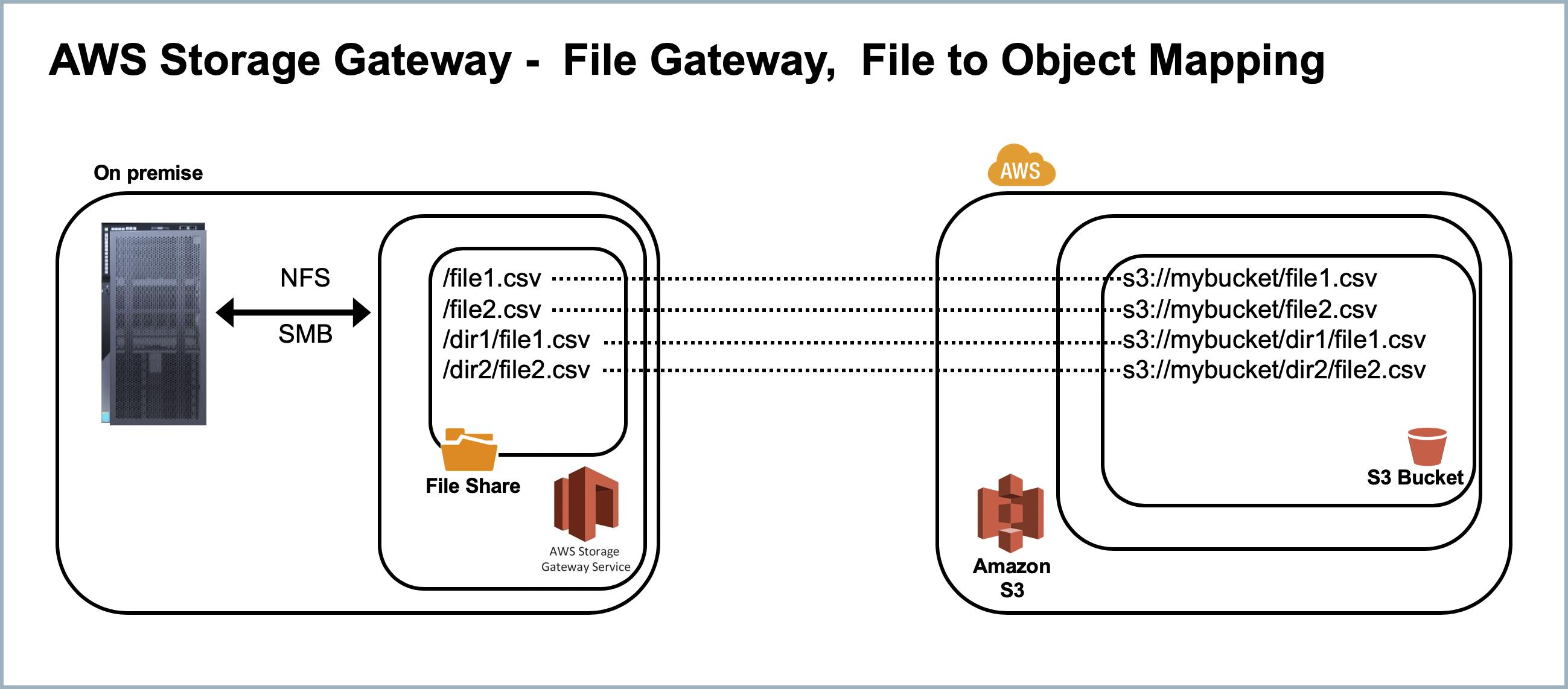 HANA Amazon S3 Integration – The Easy Way | SAP Blogs