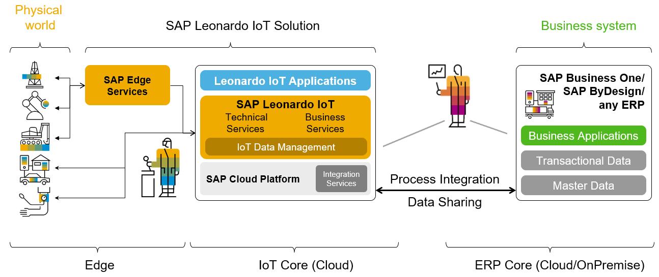 SAP Leonardo IoT for SMBs | SAP Blogs