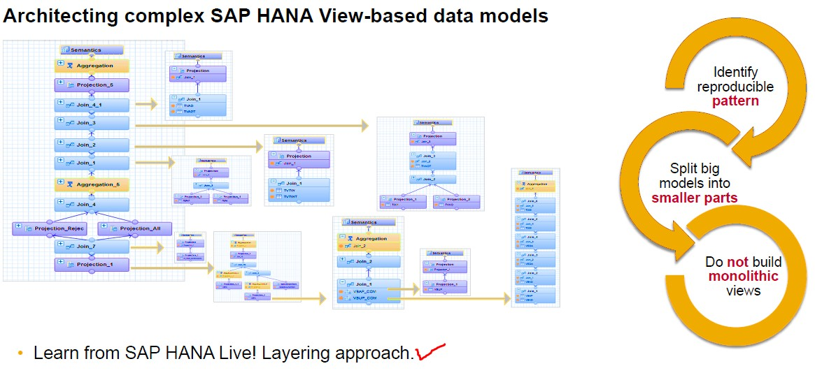 SAP Native HANA best practices and guidelines for significant