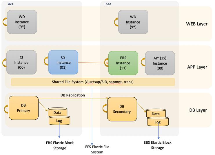 Enqueue Replication Server 2 – for HYPERSCALERS(AWS) | SAP Blogs