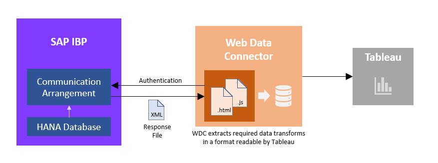 Integrating SAP IBP with Data Visualization Tools using