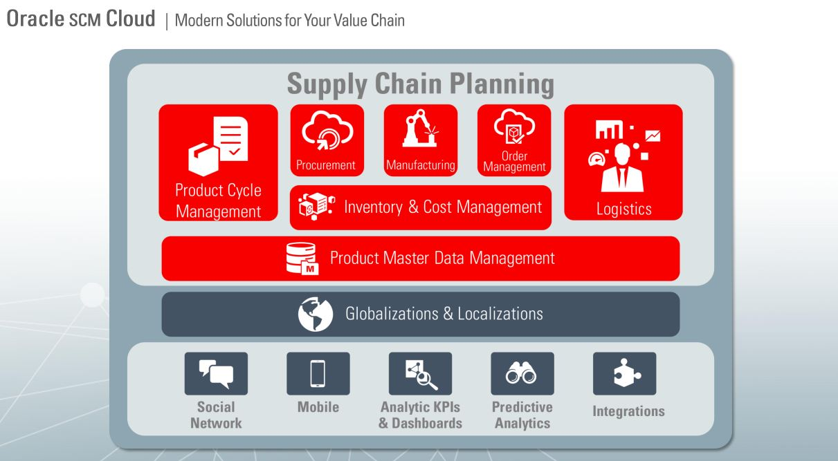 Best Supply Chain Management Software's and Features   SAP Blogs