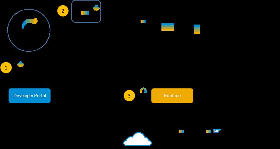 SAP API Management – a full overview (2) | SAP Blogs