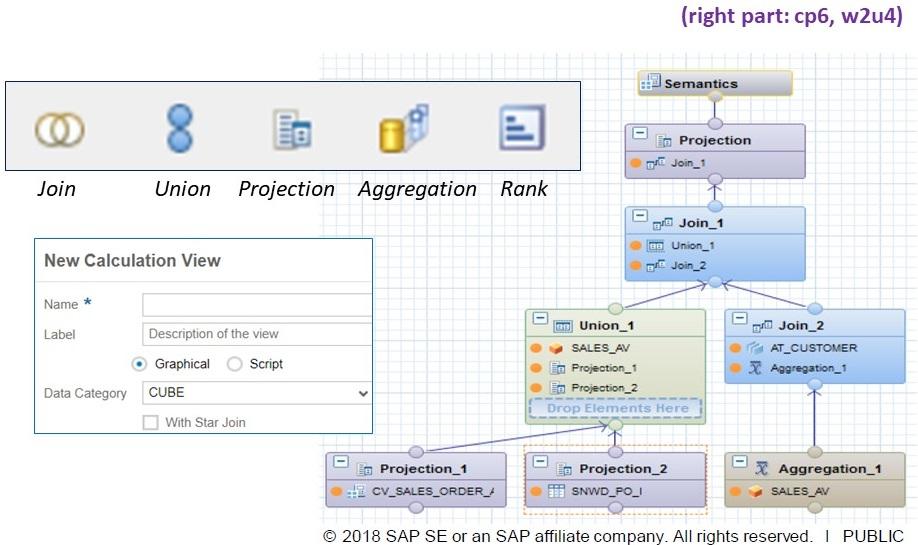 SAP HANA & Data Warehousing for non-experts   SAP Blogs