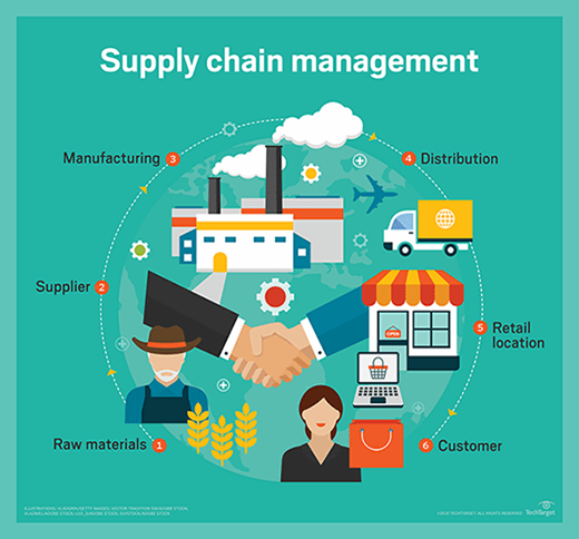Best Supply Chain Management Software's and Features | SAP Blogs