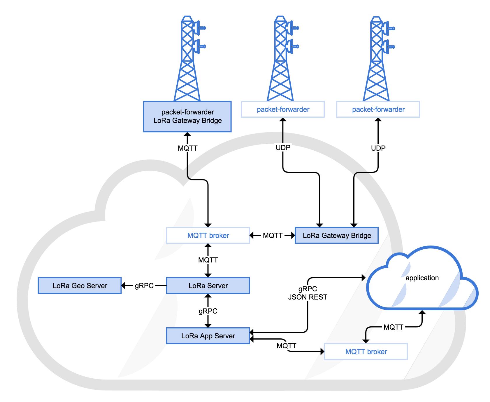 Making buildings intelligent using SAP Leonardo IoT and LoRaWAN