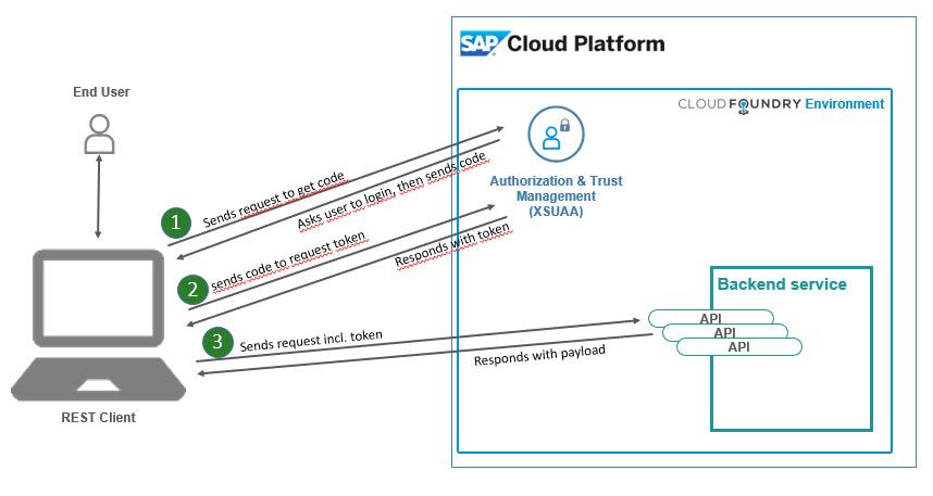 SAP Cloud Platform Backend service: Tutorial [21]: API