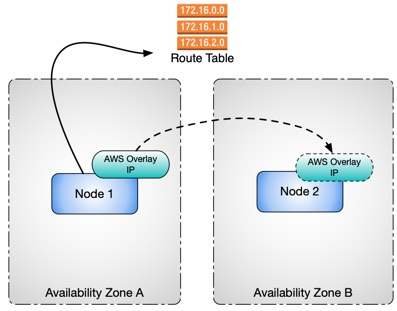SAP NETWEAVER High Availability using SUSE HA extension in