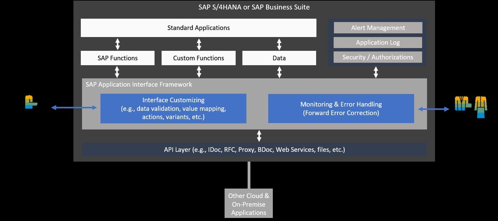 SAP Application Interface Framework On-Premise | SAP Blogs