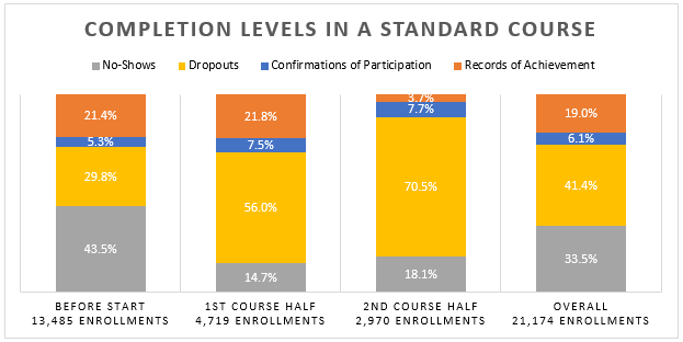 openSAP – The Numbers Behind the Courses   SAP Blogs